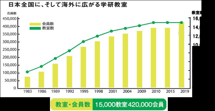 日本全国に、そして海外に広がる学研教室